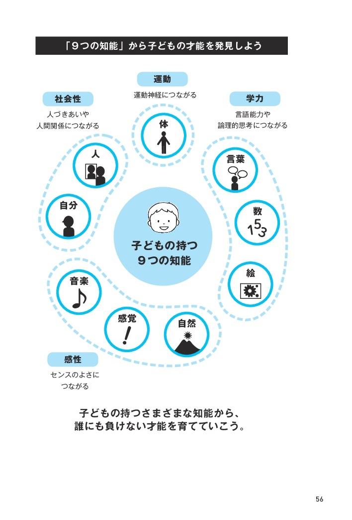 モンテッソーリ教育×ハーバード式 子どもの才能の伸ばし方 / 2