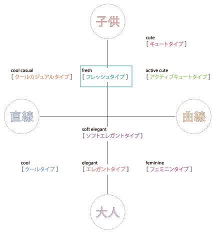 https://kanki-pub.co.jp/pub/specialsites/kaotype/img/answer2_pic.png
